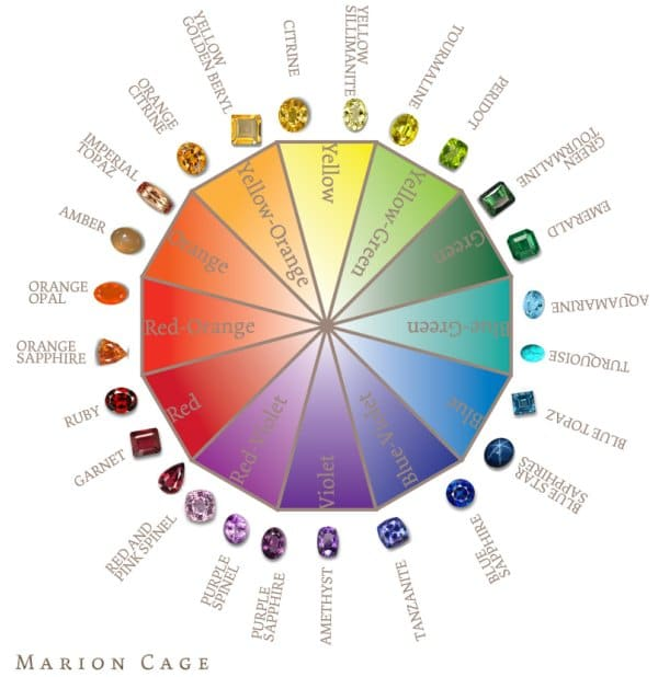 Color Wheel Gemstones Jewelry